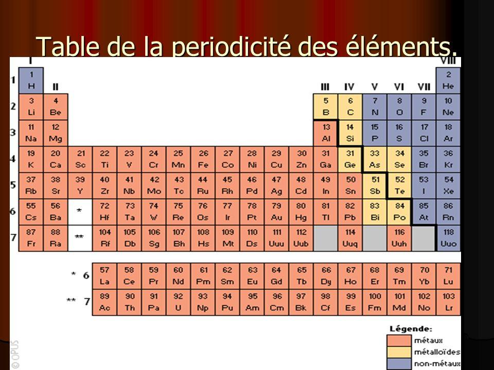 Table de la periodicité des éléments.