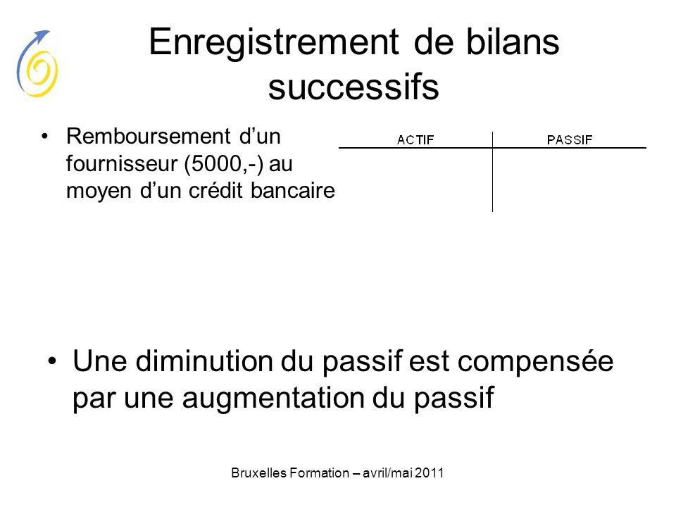 Bruxelles Formation – avril/mai 2011 Enregistrement de bilans successifs Remboursement dun fournisseur (5000,-) au moyen dun crédit bancaire Une dimin