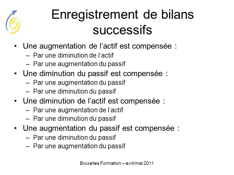 Bruxelles Formation – avril/mai 2011 Enregistrement de bilans successifs Une augmentation de lactif est compensée : –Par une diminution de lactif –Par
