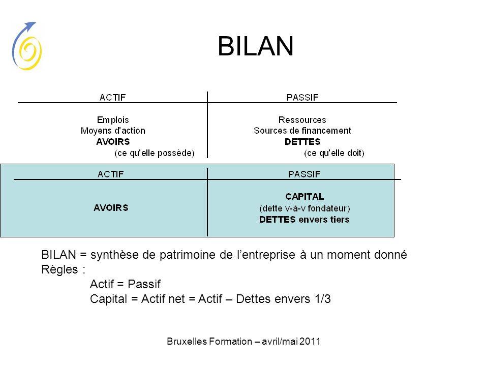 Bruxelles Formation – avril/mai 2011 BILAN BILAN = synthèse de patrimoine de lentreprise à un moment donné Règles : Actif = Passif Capital = Actif net