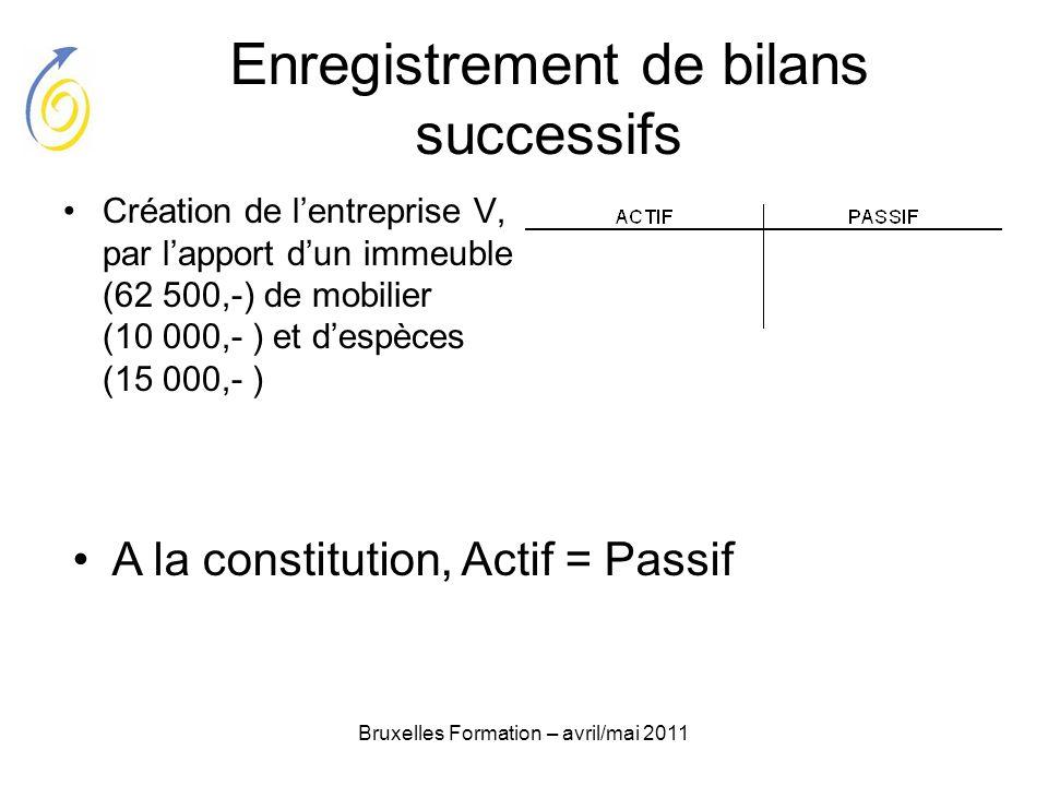 Bruxelles Formation – avril/mai 2011 Enregistrement de bilans successifs Création de lentreprise V, par lapport dun immeuble (62 500,-) de mobilier (1