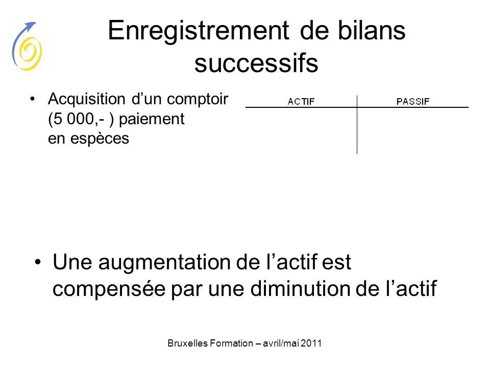 Bruxelles Formation – avril/mai 2011 Enregistrement de bilans successifs Acquisition dun comptoir (5 000,- ) paiement en espèces Une augmentation de l