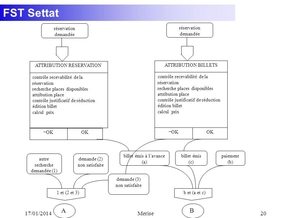 FST Settat 17/01/2014Merise20 paiement (b) réservation demandée ATTRIBUTION RESERVATION contrôle recevabilité de la réservation recherche places dispo
