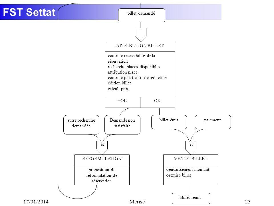FST Settat 17/01/2014Merise23 billet demandé ATTRIBUTION BILLET contrôle recevabilité de la réservation recherche places disponibles attribution place