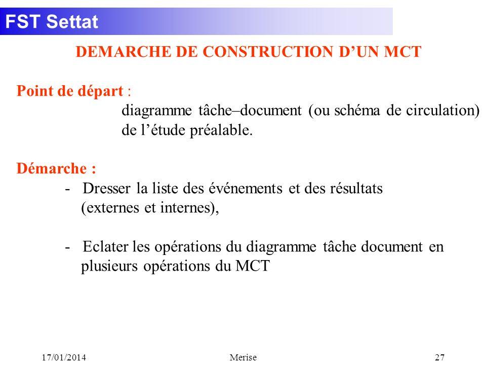FST Settat 17/01/2014Merise27 DEMARCHE DE CONSTRUCTION DUN MCT Point de départ : diagramme tâche–document (ou schéma de circulation) de létude préalab