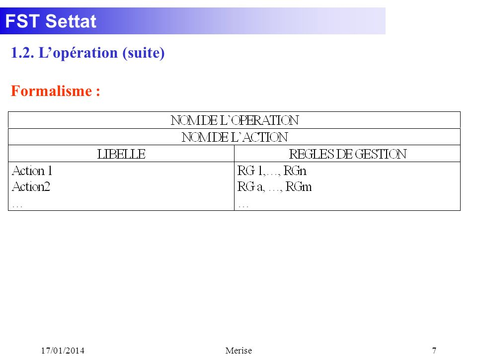 FST Settat 17/01/2014Merise8 1.2. Lopération (suite) Exemple :