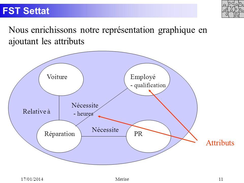 FST Settat 17/01/2014Merise11 Nous enrichissons notre représentation graphique en ajoutant les attributs Attributs Voiture RéparationPR Relative à Néc