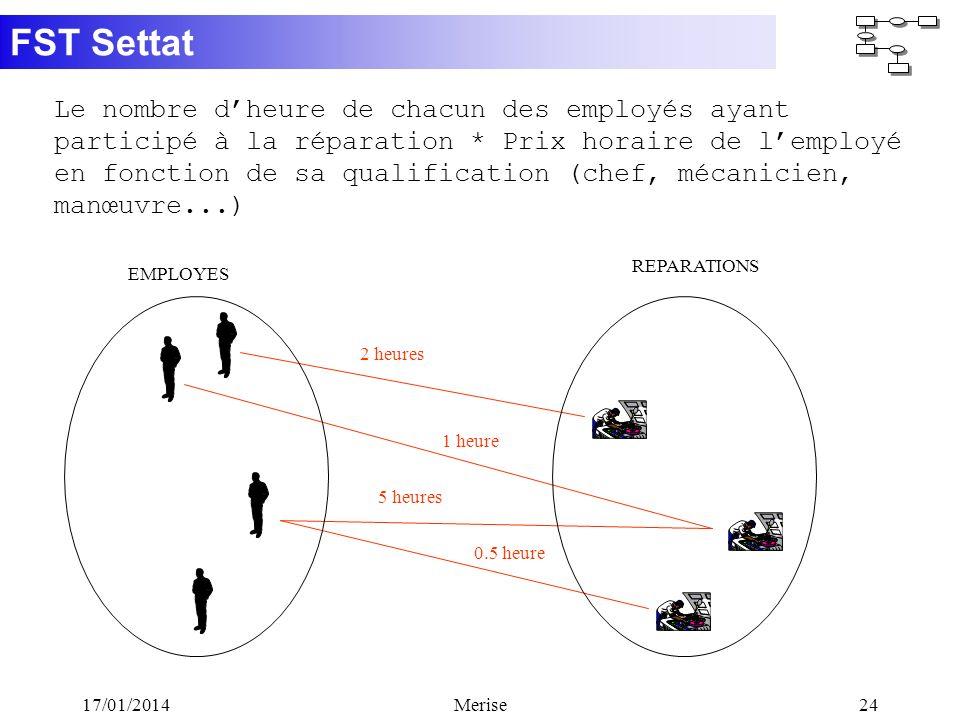 FST Settat 17/01/2014Merise24 Le nombre dheure de chacun des employés ayant participé à la réparation * Prix horaire de lemployé en fonction de sa qua