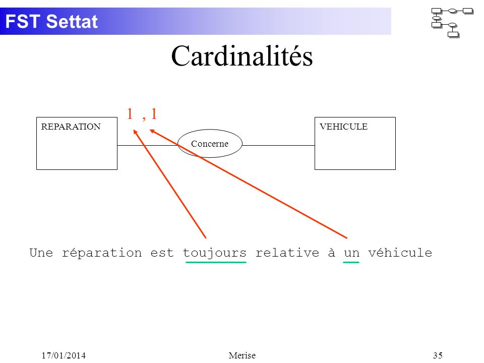 FST Settat 17/01/2014Merise35 Cardinalités Concerne REPARATIONVEHICULE 1 Une réparation est toujours relative à un véhicule, 1