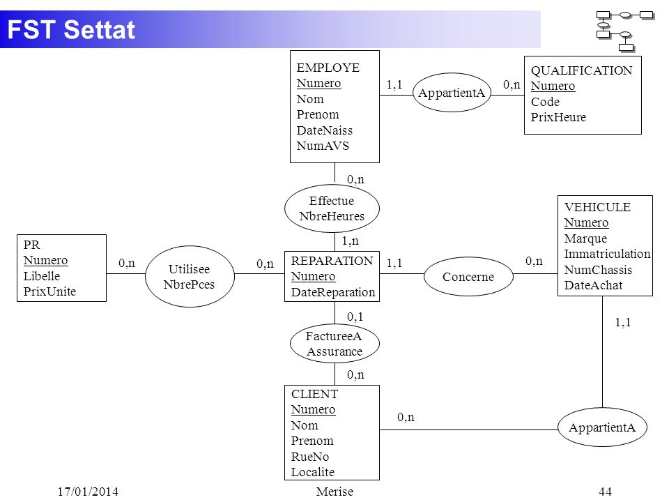 FST Settat 17/01/2014Merise44 REPARATION Numero DateReparation Utilisee NbrePces PR Numero Libelle PrixUnite VEHICULE Numero Marque Immatriculation Nu