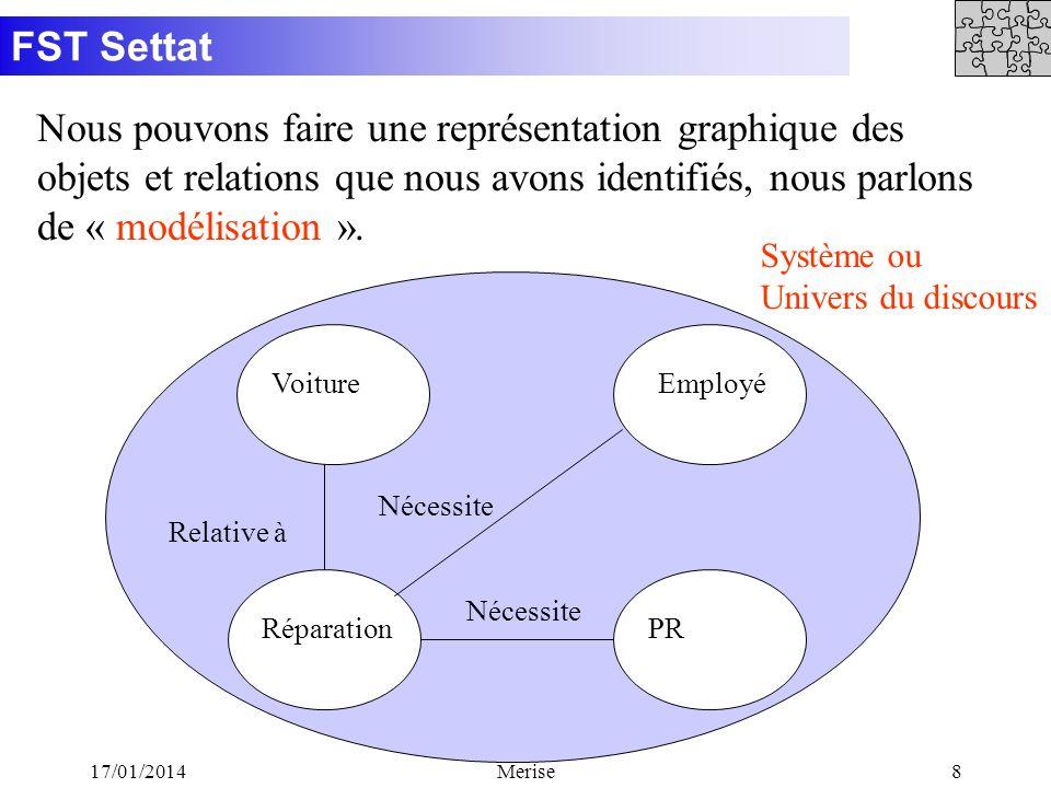 FST Settat 17/01/2014Merise8 Nous pouvons faire une représentation graphique des objets et relations que nous avons identifiés, nous parlons de « modé