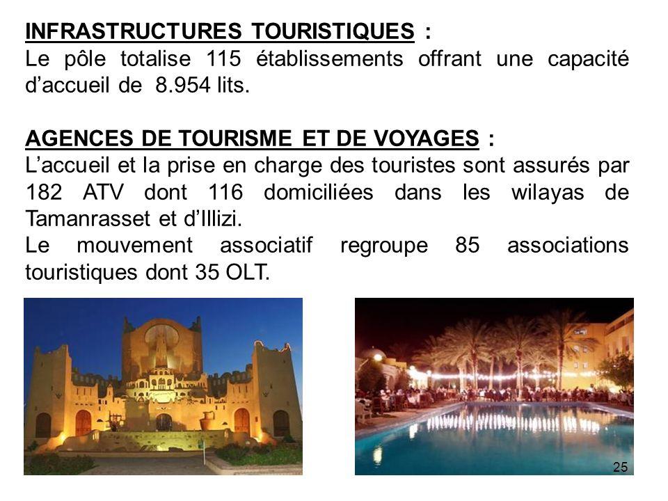 INFRASTRUCTURES TOURISTIQUES : Le pôle totalise 115 établissements offrant une capacité daccueil de 8.954 lits. AGENCES DE TOURISME ET DE VOYAGES : La