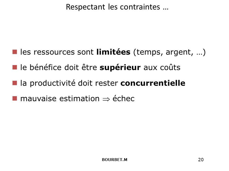 20 Respectant les contraintes … les ressources sont limitées (temps, argent, …) le bénéfice doit être supérieur aux coûts la productivité doit rester concurrentielle mauvaise estimation échec BOURBET.M