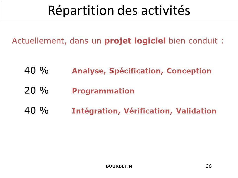 36 Répartition des activités Actuellement, dans un projet logiciel bien conduit : 40 % Analyse, Spécification, Conception 20 % Programmation 40 % Intégration, Vérification, Validation BOURBET.M