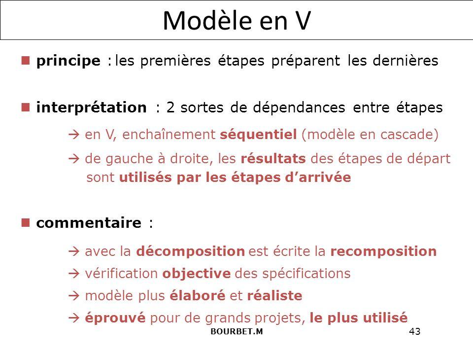 43 Modèle en V principe :les premières étapes préparent les dernières interprétation : 2 sortes de dépendances entre étapes en V, enchaînement séquentiel (modèle en cascade) de gauche à droite, les résultats des étapes de départ sont utilisés par les étapes darrivée commentaire : avec la décomposition est écrite la recomposition vérification objective des spécifications modèle plus élaboré et réaliste éprouvé pour de grands projets, le plus utilisé BOURBET.M