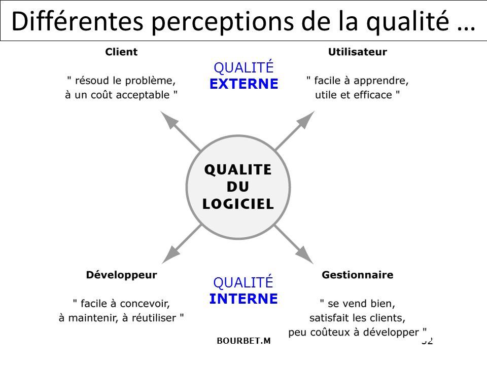 52 Différentes perceptions de la qualité … QUALITÉ EXTERNE QUALITÉ INTERNE BOURBET.M
