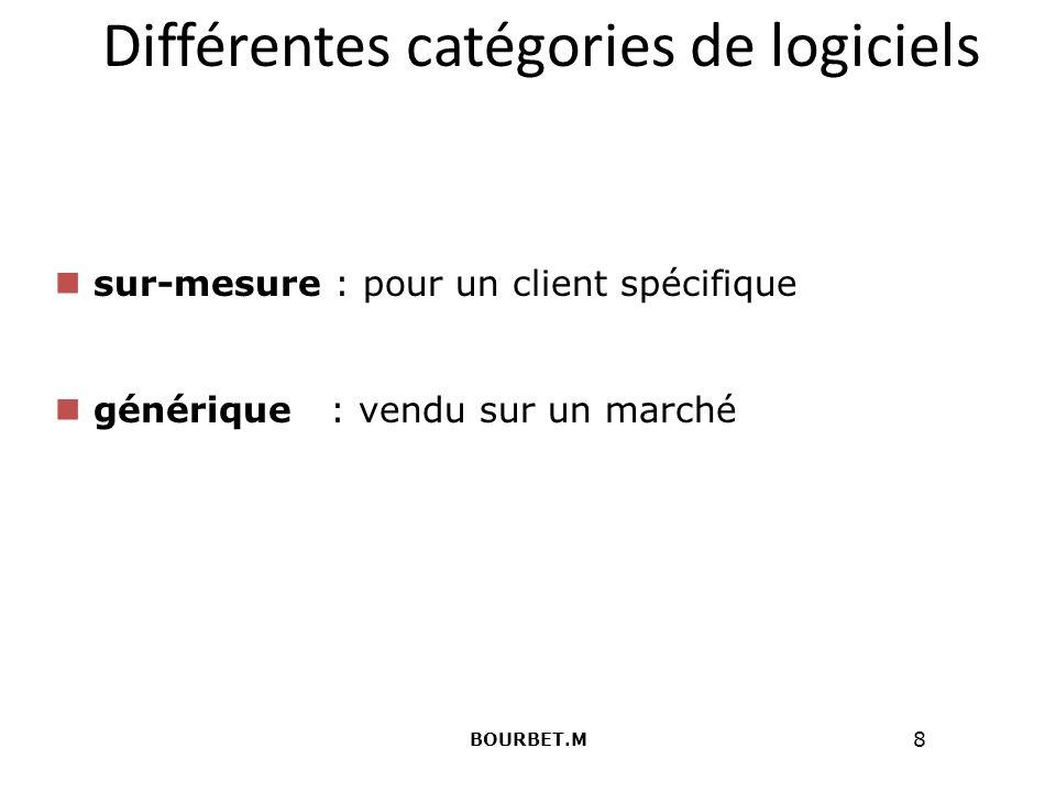 8 Différentes catégories de logiciels sur-mesure : pour un client spécifique générique : vendu sur un marché BOURBET.M