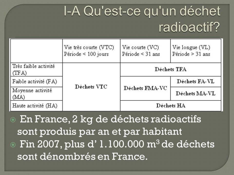 En France, 2 kg de déchets radioactifs sont produis par an et par habitant Fin 2007, plus d 1.100.000 m 3 de déchets sont dénombrés en France.