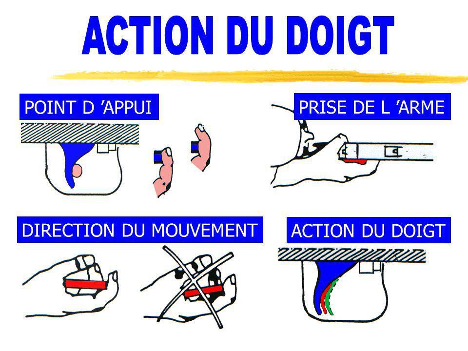 POINT D APPUI DIRECTION DU MOUVEMENT ACTION DU DOIGT PRISE DE L ARME