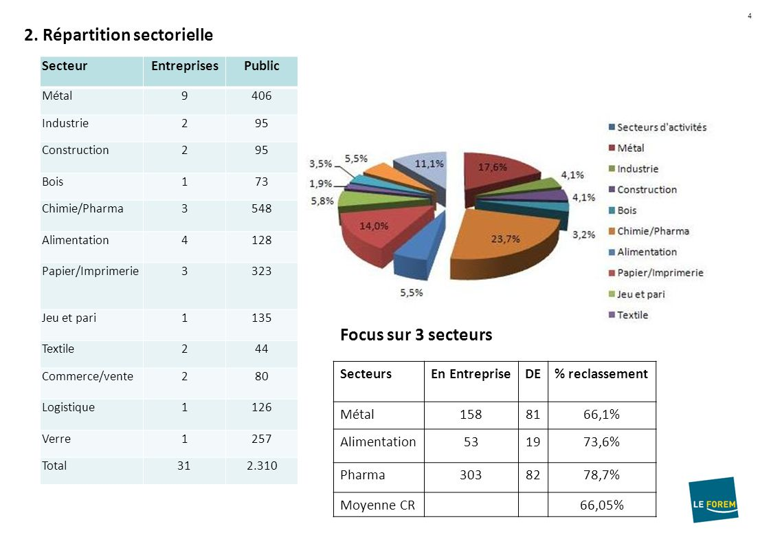 4 2. Répartition sectorielle SecteurEntreprisesPublic Métal9406 Industrie295 Construction295 Bois173 Chimie/Pharma3548 Alimentation4128 Papier/Imprime