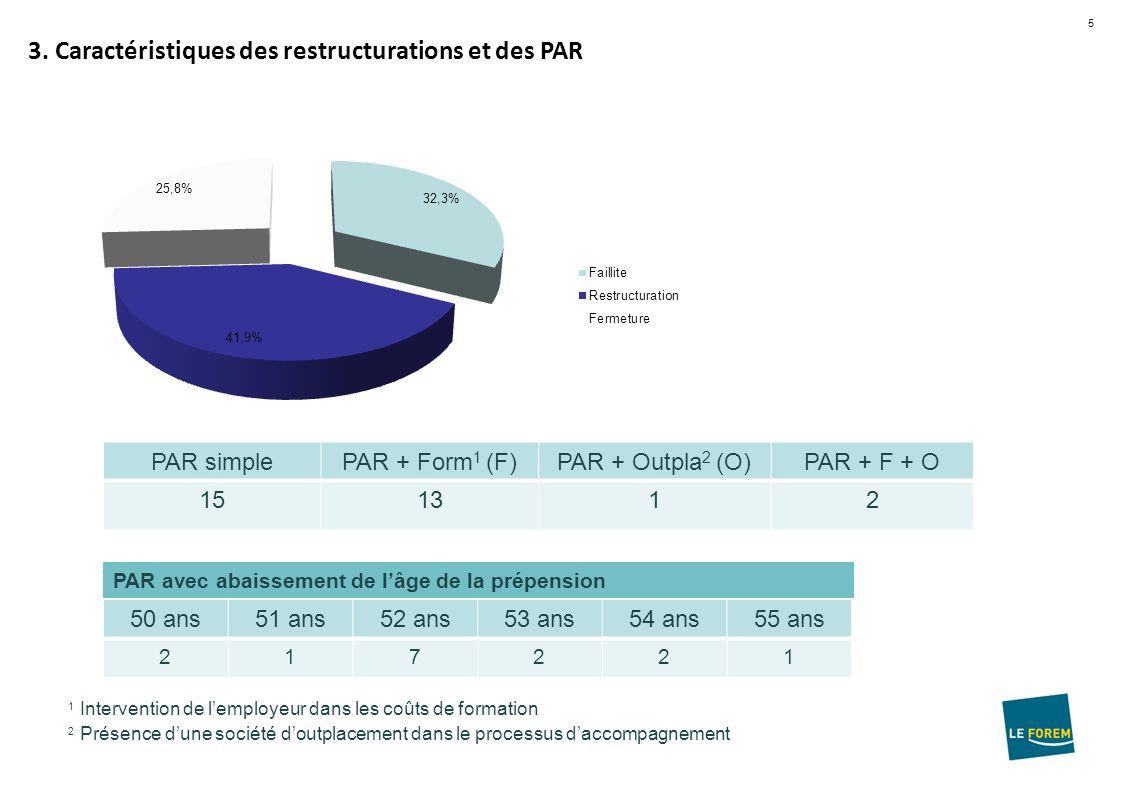 5 3. Caractéristiques des restructurations et des PAR PAR simplePAR + Form 1 (F)PAR + Outpla 2 (O)PAR + F + O 151312 1 Intervention de lemployeur dans