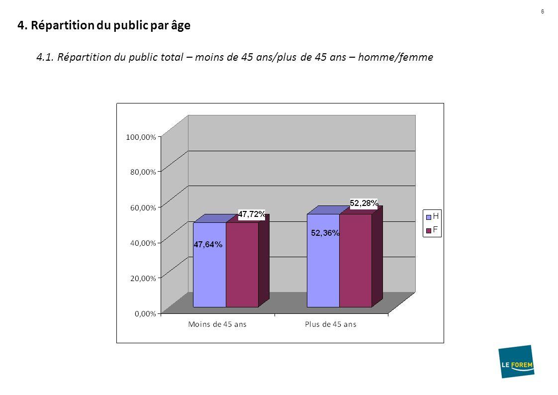 6 4. Répartition du public par âge 4.1.
