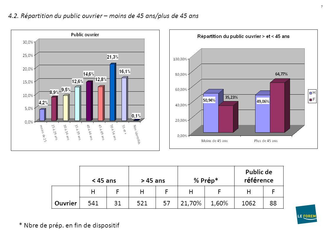 7 4.2. Répartition du public ouvrier – moins de 45 ans/plus de 45 ans 3.2.
