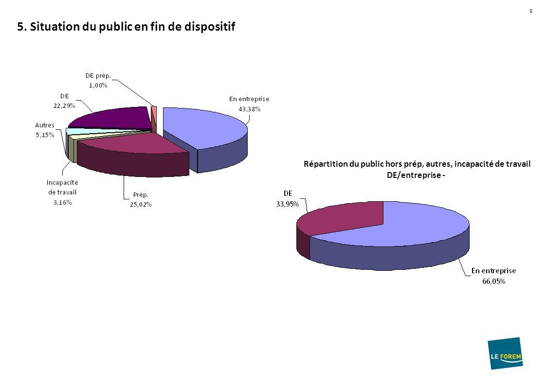 9 5. Situation du public en fin de dispositif Répartition du public hors prép, autres, incapacité de travail DE/entreprise -
