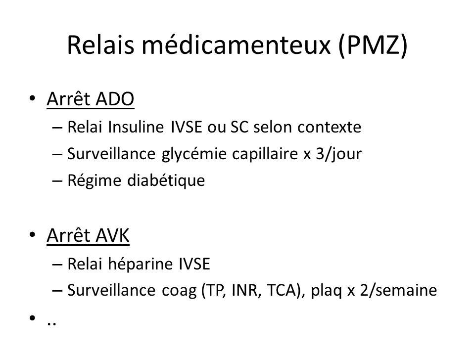 Relais médicamenteux (PMZ) Arrêt ADO – Relai Insuline IVSE ou SC selon contexte – Surveillance glycémie capillaire x 3/jour – Régime diabétique Arrêt