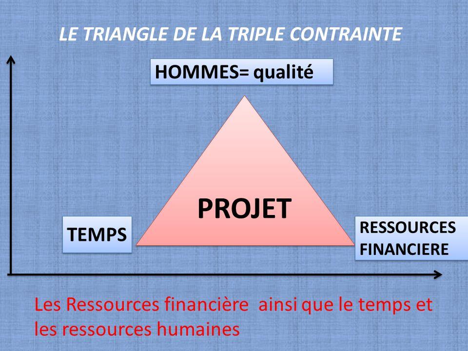 LE TRIANGLE DE LA TRIPLE CONTRAINTE PROJET HOMMES= qualité RESSOURCES FINANCIERE TEMPS Les Ressources financière ainsi que le temps et les ressources