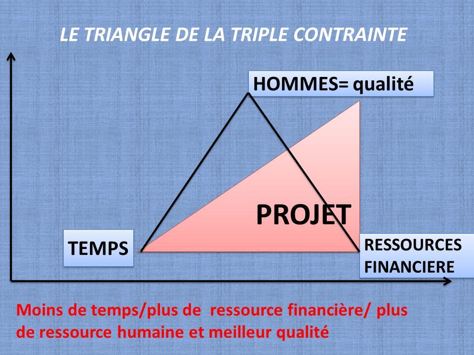 LE TRIANGLE DE LA TRIPLE CONTRAINTE PROJET RESSOURCES FINANCIERE TEMPS HOMMES= qualité Moins de temps/plus de ressource financière/ plus de ressource