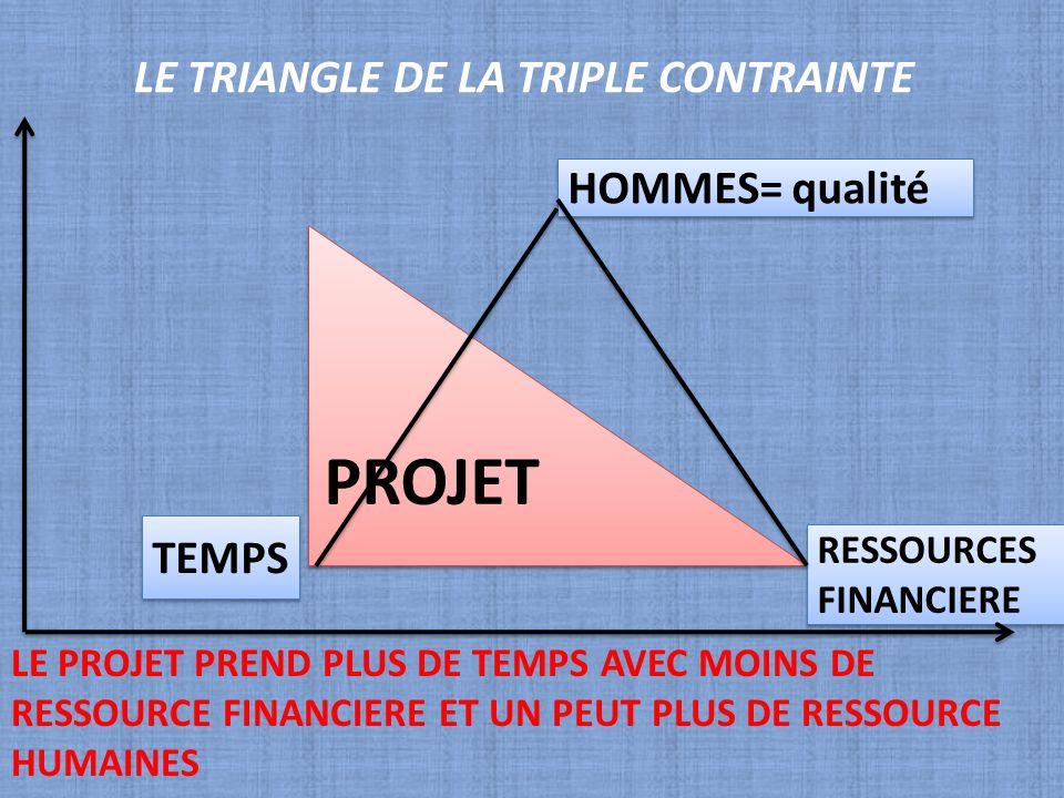 LE TRIANGLE DE LA TRIPLE CONTRAINTE PROJET RESSOURCES FINANCIERE TEMPS HOMMES= qualité LE PROJET PREND PLUS DE TEMPS AVEC MOINS DE RESSOURCE FINANCIER