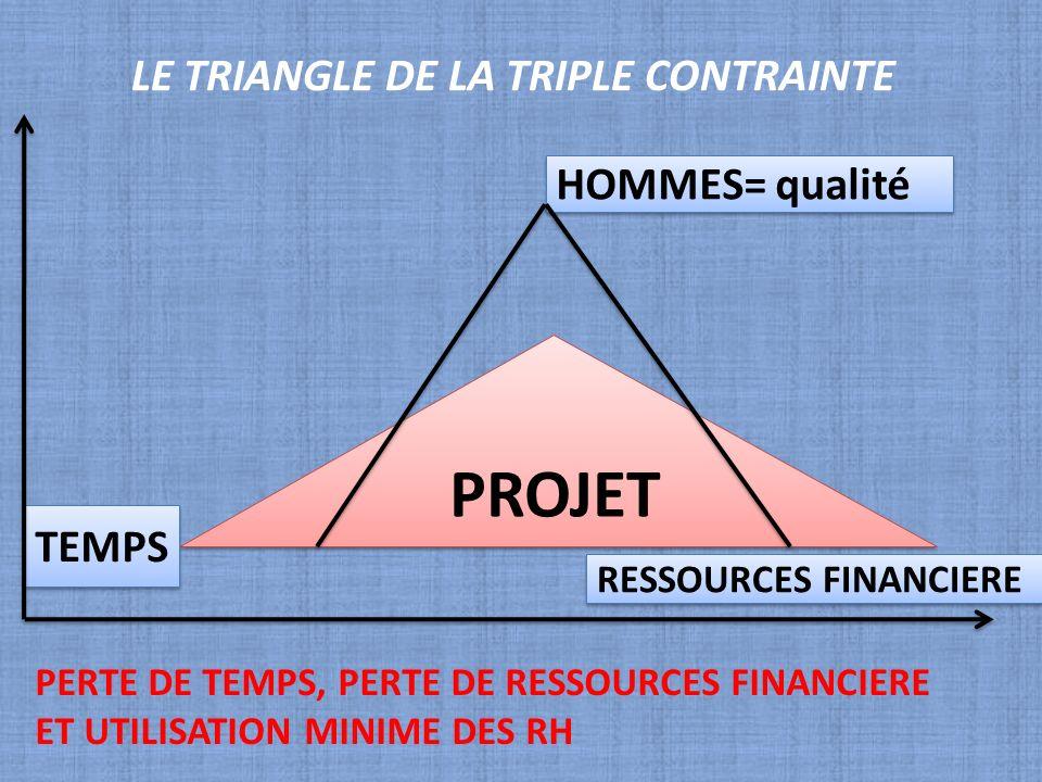 LE TRIANGLE DE LA TRIPLE CONTRAINTE PROJET RESSOURCES FINANCIERE TEMPS HOMMES= qualité PERTE DE TEMPS, PERTE DE RESSOURCES FINANCIERE ET UTILISATION M