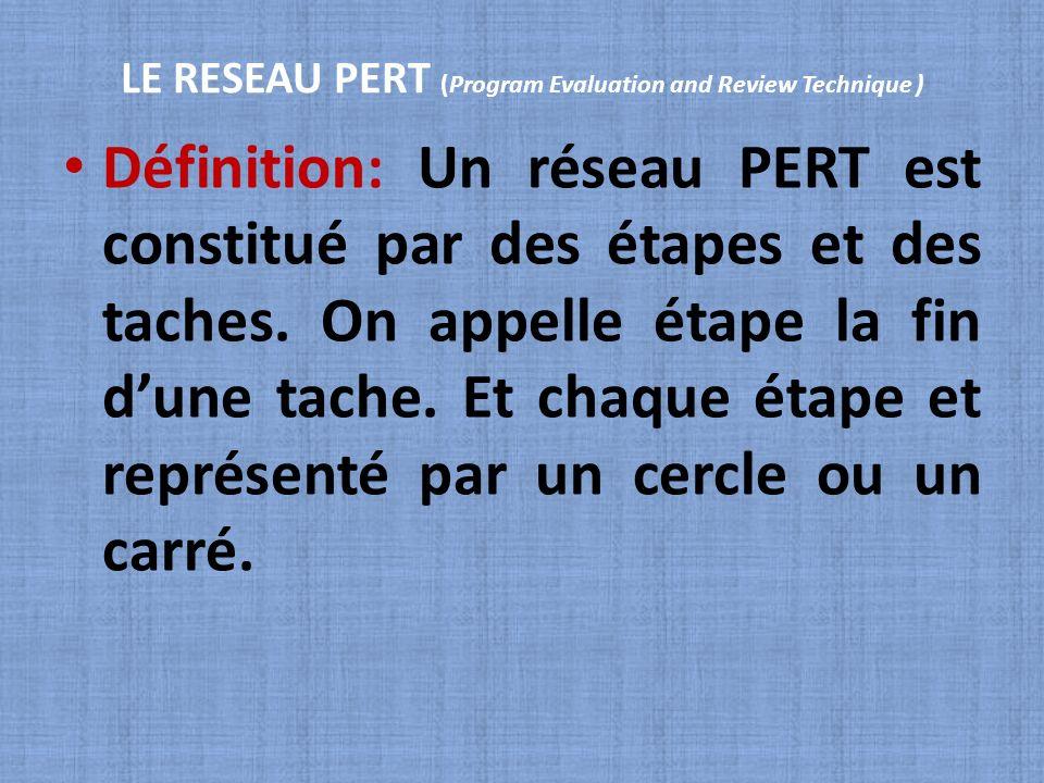 LE RESEAU PERT (Program Evaluation and Review Technique ) Définition: Un réseau PERT est constitué par des étapes et des taches. On appelle étape la f