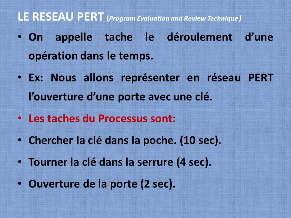 LE RESEAU PERT (Program Evaluation and Review Technique ) On appelle tache le déroulement dune opération dans le temps. Ex: Nous allons représenter en