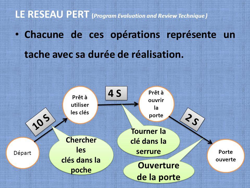 LE RESEAU PERT (Program Evaluation and Review Technique ) Chacune de ces opérations représente un tache avec sa durée de réalisation. Départ Prêt à ut