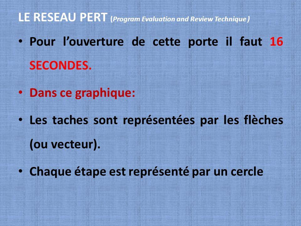 LE RESEAU PERT (Program Evaluation and Review Technique ) Pour louverture de cette porte il faut 16 SECONDES. Dans ce graphique: Les taches sont repré