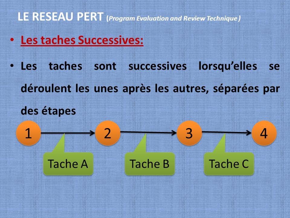 LE RESEAU PERT (Program Evaluation and Review Technique ) Les taches Successives: Les taches sont successives lorsquelles se déroulent les unes après