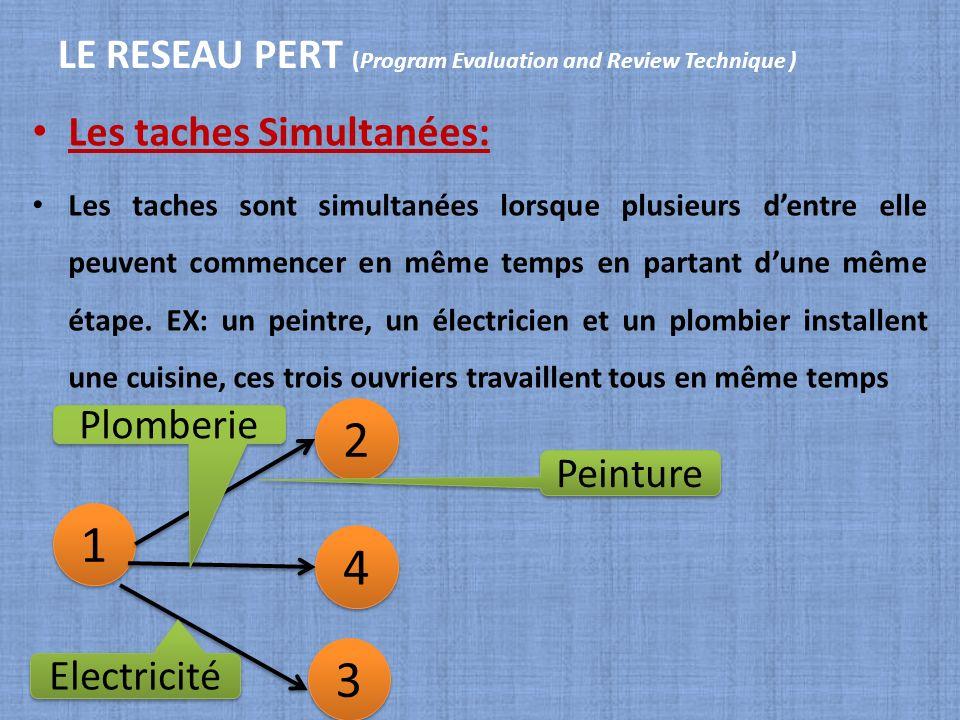 LE RESEAU PERT (Program Evaluation and Review Technique ) Les taches Simultanées: Les taches sont simultanées lorsque plusieurs dentre elle peuvent co