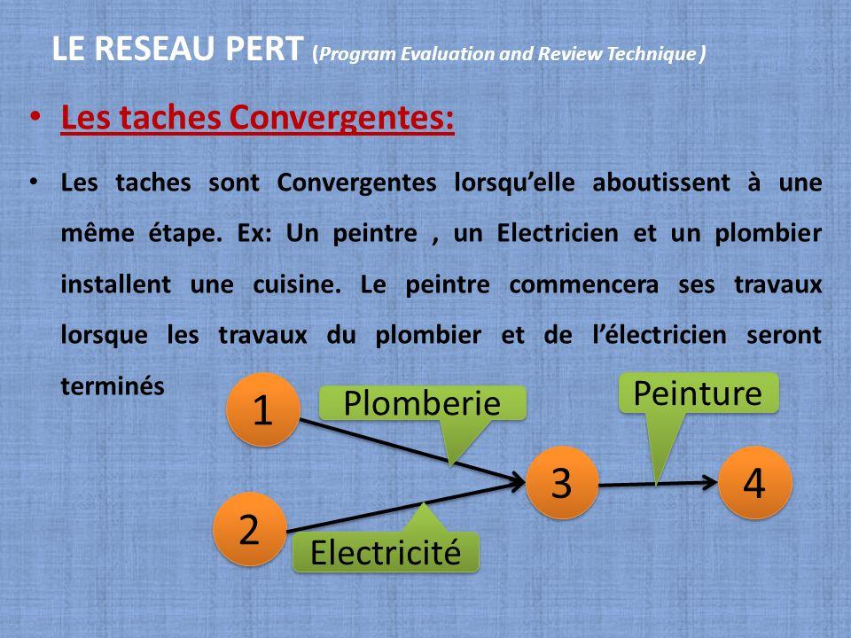 LE RESEAU PERT (Program Evaluation and Review Technique ) Les taches Convergentes: Les taches sont Convergentes lorsquelle aboutissent à une même étap