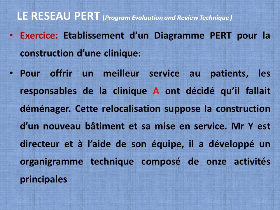LE RESEAU PERT (Program Evaluation and Review Technique ) Exercice: Etablissement dun Diagramme PERT pour la construction dune clinique: Pour offrir u