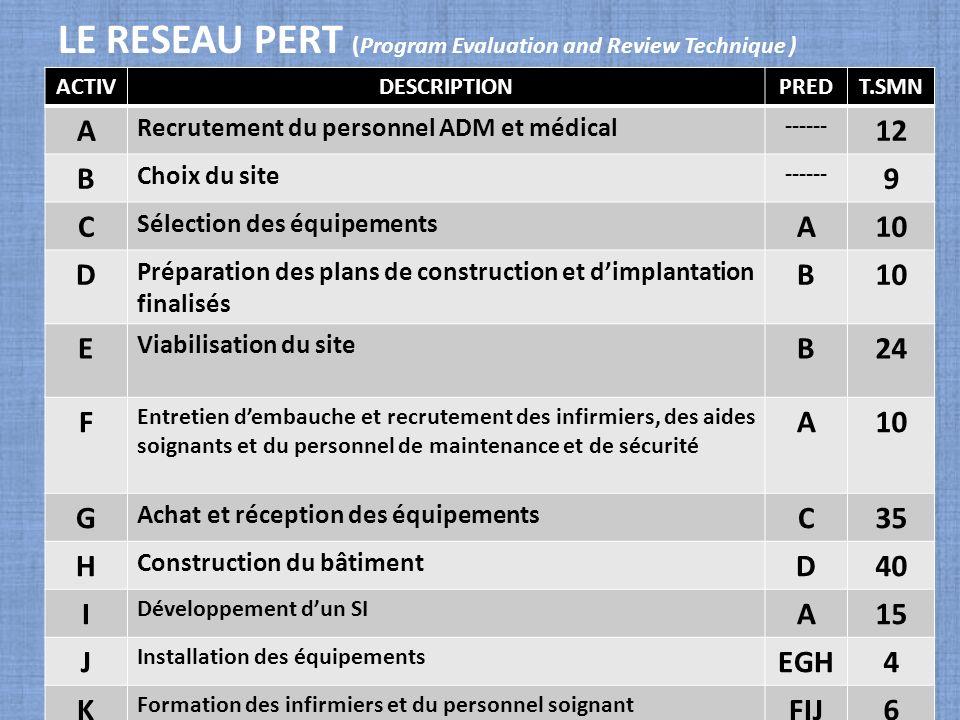 LE RESEAU PERT (Program Evaluation and Review Technique ) ACTIVDESCRIPTIONPREDT.SMN A Recrutement du personnel ADM et médical ------ 12 B Choix du sit