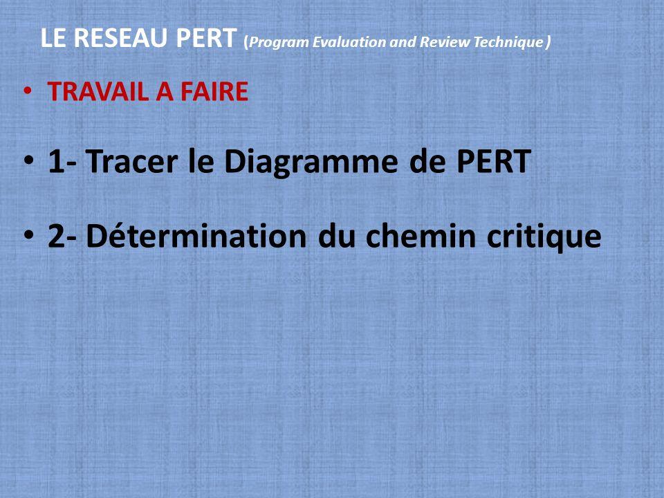 LE RESEAU PERT (Program Evaluation and Review Technique ) TRAVAIL A FAIRE 1- Tracer le Diagramme de PERT 2- Détermination du chemin critique