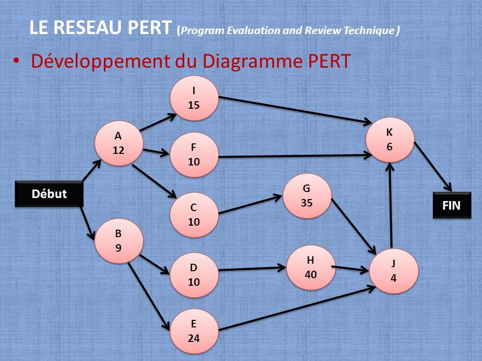 LE RESEAU PERT (Program Evaluation and Review Technique ) Développement du Diagramme PERT Début A 12 A 12 B9B9 B9B9 E 24 E 24 I 15 I 15 F 10 F 10 C 10