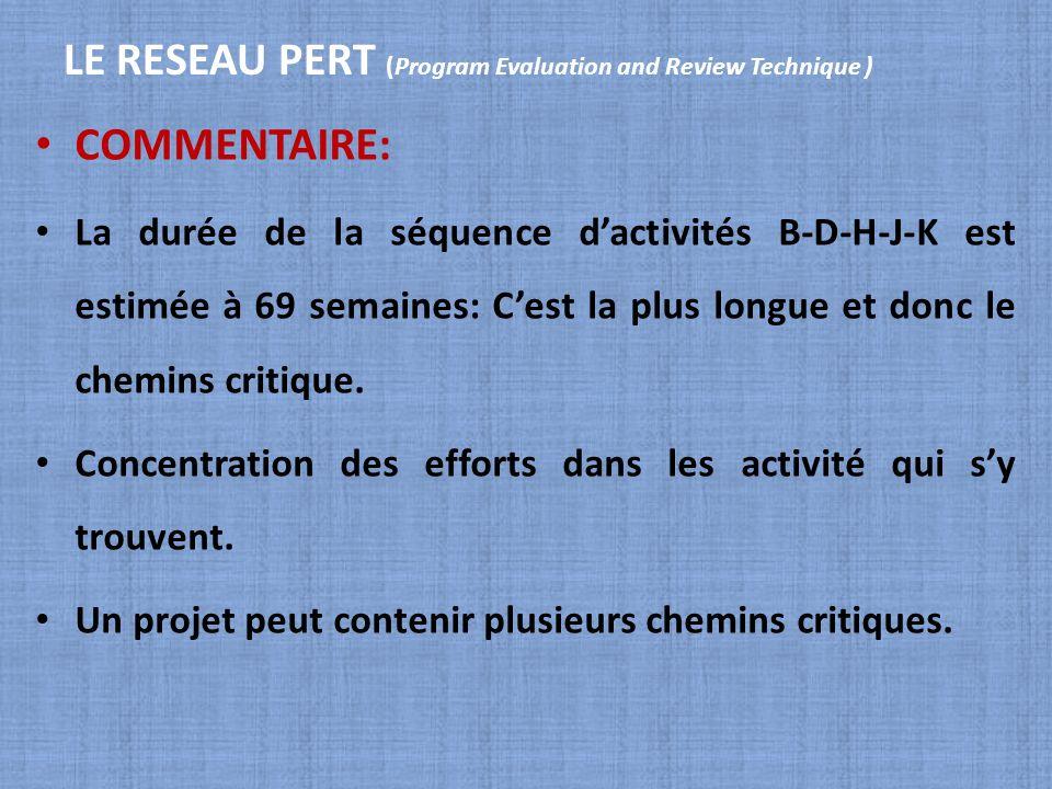 LE RESEAU PERT (Program Evaluation and Review Technique ) COMMENTAIRE: La durée de la séquence dactivités B-D-H-J-K est estimée à 69 semaines: Cest la