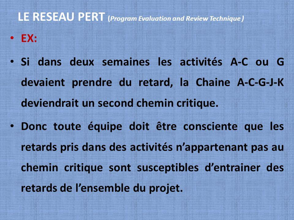 LE RESEAU PERT (Program Evaluation and Review Technique ) EX: Si dans deux semaines les activités A-C ou G devaient prendre du retard, la Chaine A-C-G