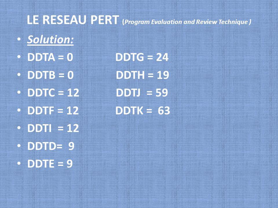 LE RESEAU PERT (Program Evaluation and Review Technique ) Solution: DDTA = 0 DDTG = 24 DDTB = 0 DDTH = 19 DDTC = 12 DDTJ = 59 DDTF = 12 DDTK = 63 DDTI