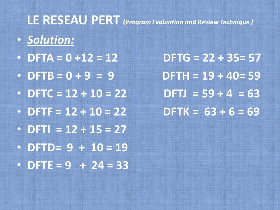 LE RESEAU PERT (Program Evaluation and Review Technique ) Solution: DFTA = 0 +12 = 12 DFTG = 22 + 35= 57 DFTB = 0 + 9 = 9 DFTH = 19 + 40= 59 DFTC = 12