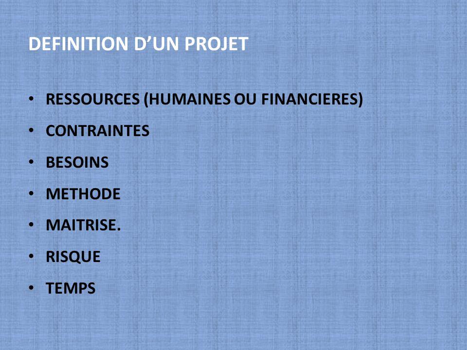 DEFINITION DUN PROJET RESSOURCES (HUMAINES OU FINANCIERES) CONTRAINTES BESOINS METHODE MAITRISE. RISQUE TEMPS