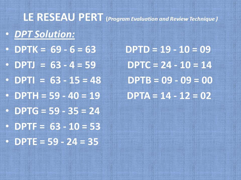 LE RESEAU PERT (Program Evaluation and Review Technique ) DPT Solution: DPTK = 69 - 6 = 63 DPTD = 19 - 10 = 09 DPTJ = 63 - 4 = 59 DPTC = 24 - 10 = 14